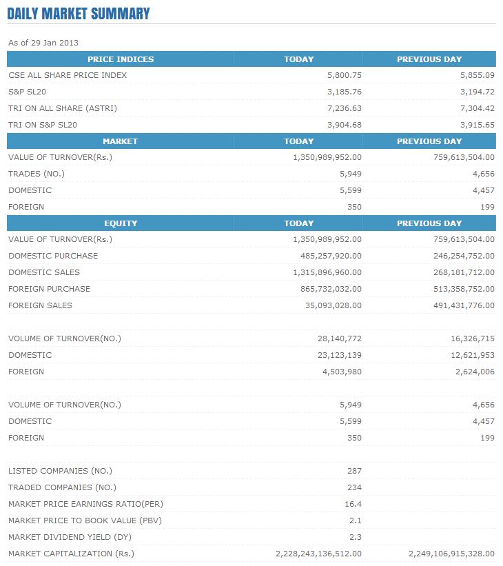 Trade Summary Market - 29/01/2013 Cse133