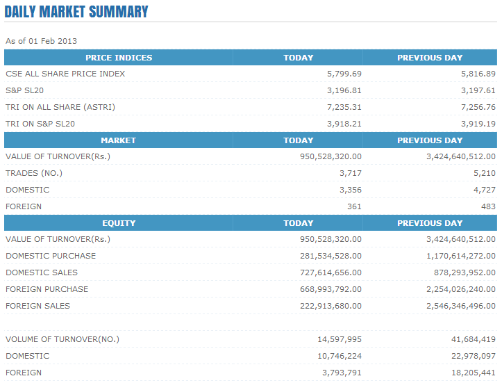 Trade Summary Market - 01/02/2013 Cse136