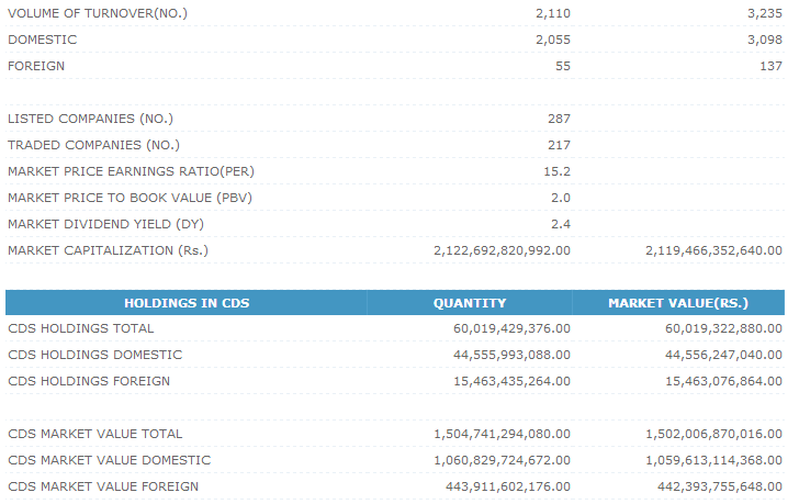 Trade Summary Market - 24/12/2012 Cse218