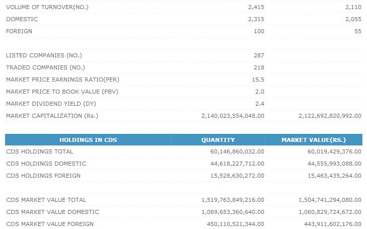 Trade Summary Market - 26/12/2012 Cse219