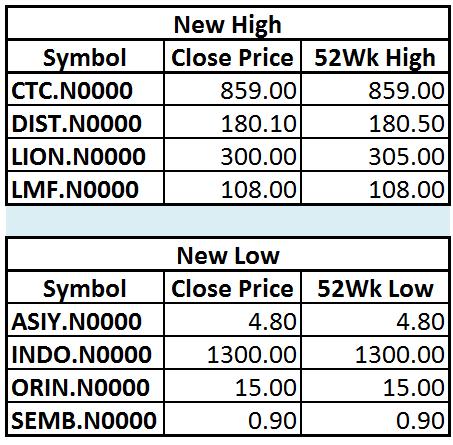 Trade Summary Market - 11/01/2013 Hi14