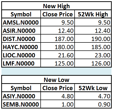 Trade Summary Market - 18/01/2013 Hi16