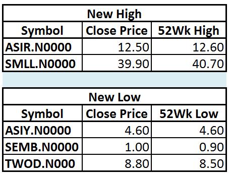 Trade Summary Market - 23/01/2013 Hi19