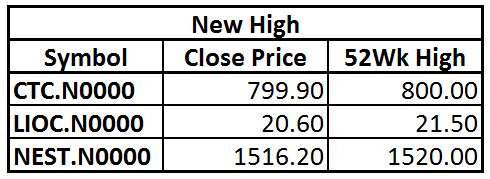 Trade Summary Market - 13/12/2012 High11