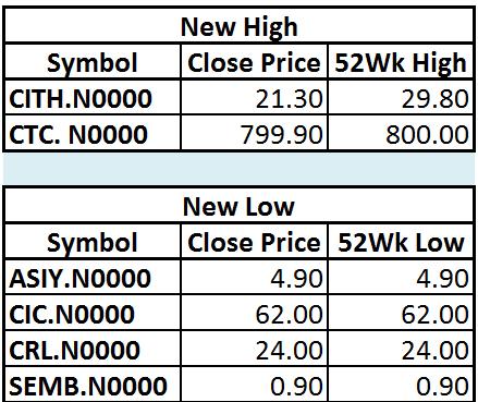 Trade Summary Market - 17/12/2012 Hilo11