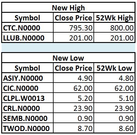 Trade Summary Market - 19/12/2012 Hilo12
