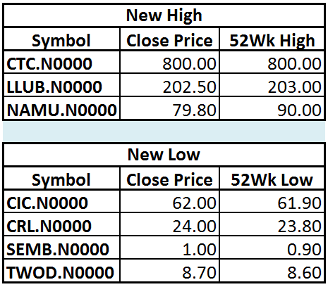 Trade Summary Market - 20/12/2012 Hilo13