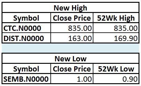 Trade Summary Market - 02/01/2013 Hilo16