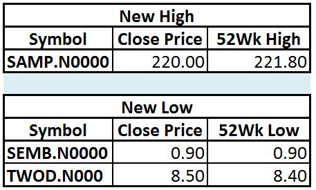 Trade Summary Market - 29/01/2013 Hilo19