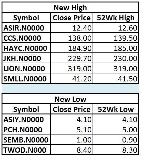 Trade Summary Market - 31/01/2013 Hilo21