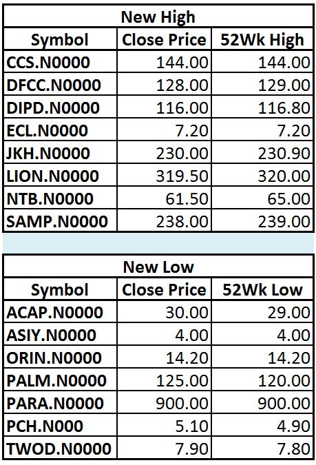 Trade Summary Market - 08/02/2013 Hilo25
