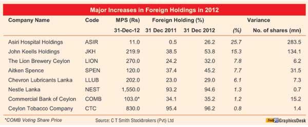 Trading Wednesday - Sri Lanka stocks close up 01-pct Lead-m10