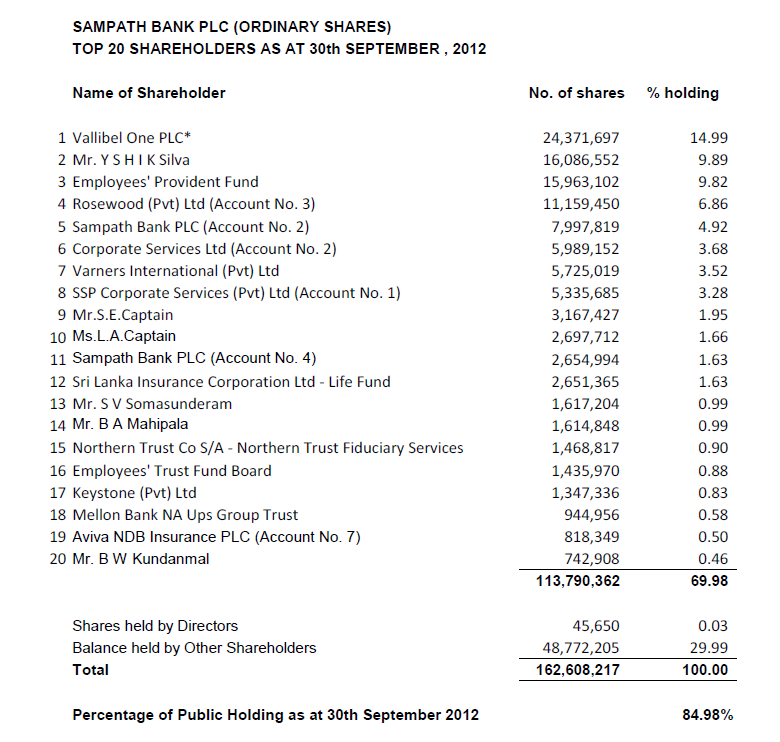 What's going on with Sampath & Commercial Banks? - Page 2 Samp10