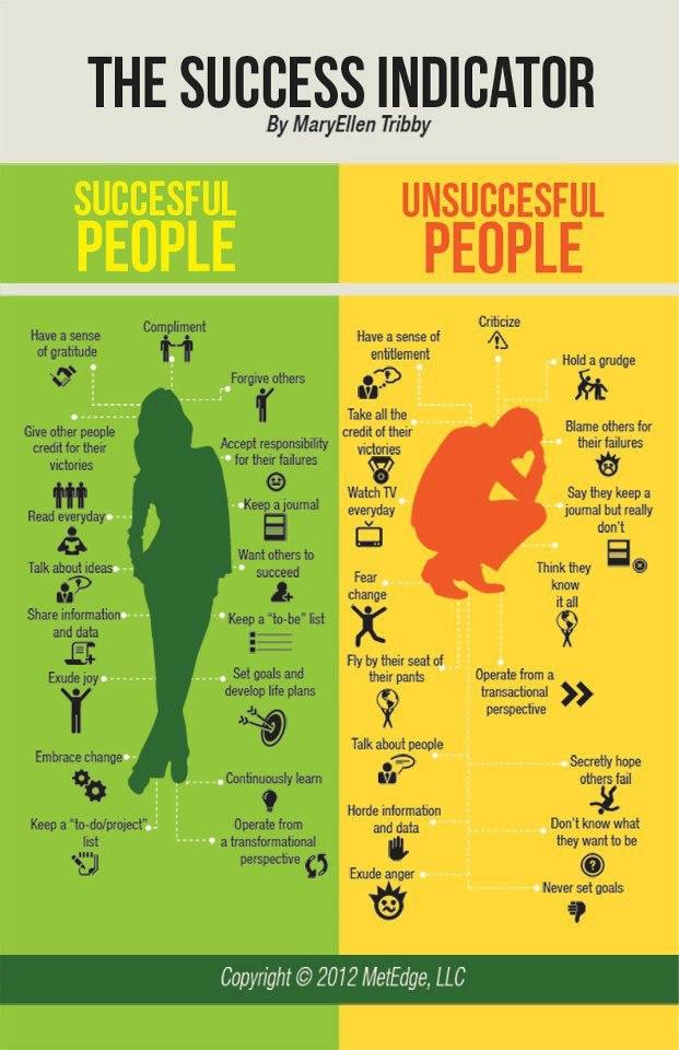 The Success Indicator Succes10