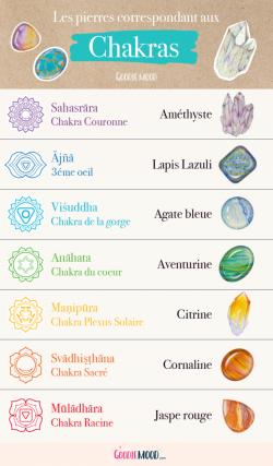 Chakras & Signes astrologiques Plan-d10