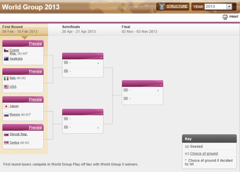 FED CUP 2013 : Groupe Mondial en course pour le titre - Page 6 Captur78
