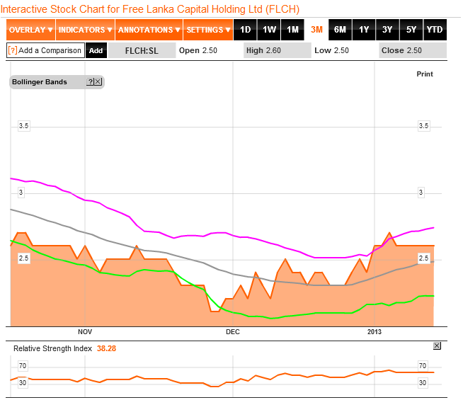 FLCH  3 months Price chart with Bollinger band n RSI Flch10