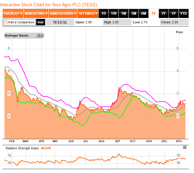 TESS 1 year Price chart with Bollinger band n RSI Tess10
