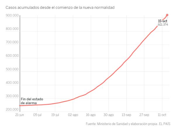 Casos confirmados de coronavirus en España y en el mundo Screen10