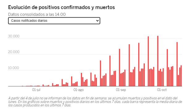 Casos confirmados de coronavirus en España y en el mundo Screen11