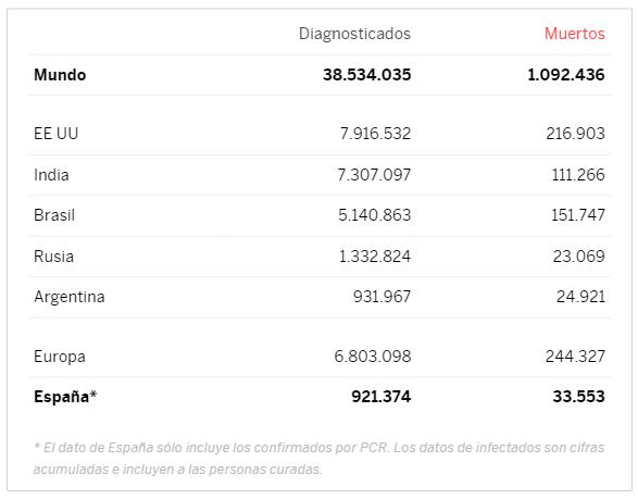 Casos confirmados de coronavirus en España y en el mundo Screen12