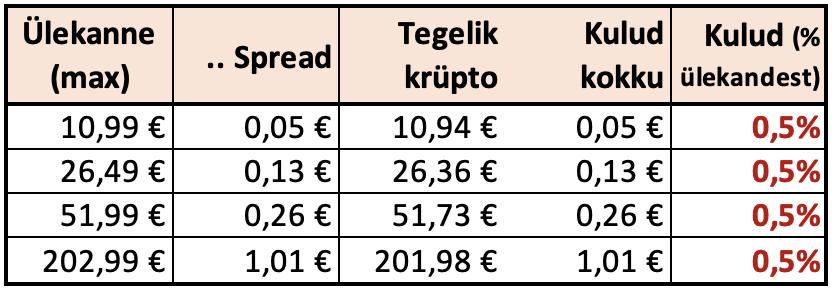 Coinbase Pro kaudu krüptoraha ostmine (odavam) Screen22