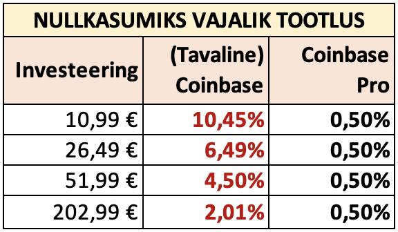 Coinbase Pro kaudu krüptoraha ostmine (odavam) Screen30