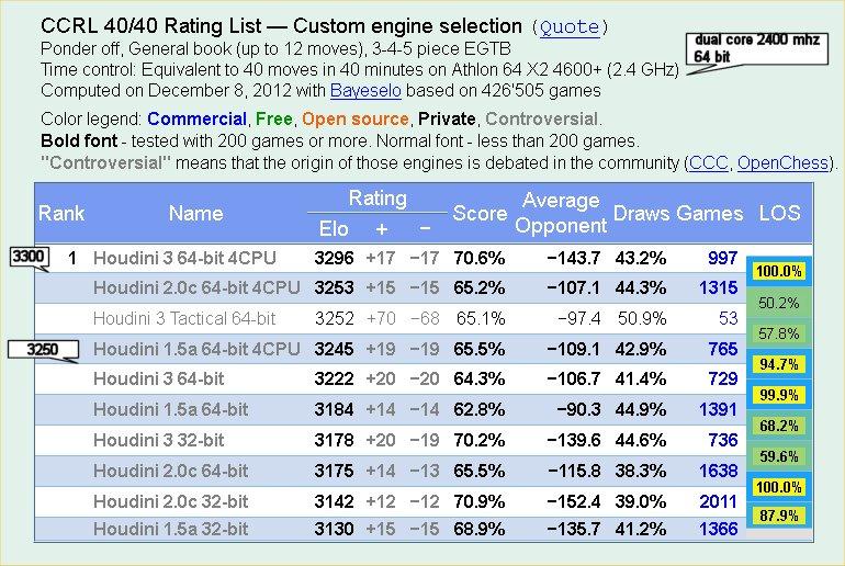 Comparaison efficacité de configuration informatique Eloo10