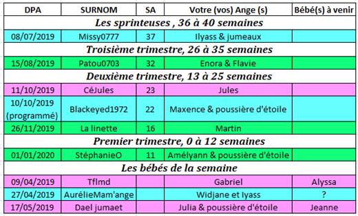 Tableau des couveuses du 10 au 16 juin 2019 10_au_10