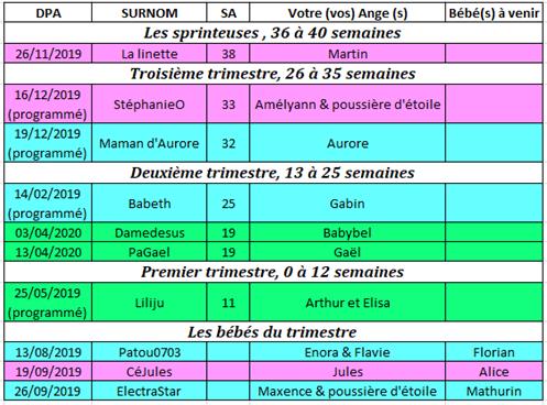 Tableau des couveuses du 11 au 17 novembre 2019 11_au_10