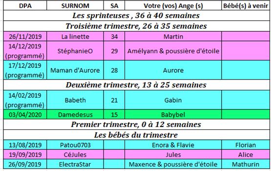 Tableau des couveuses du 14 au 20 octobre 2019 14_au_10
