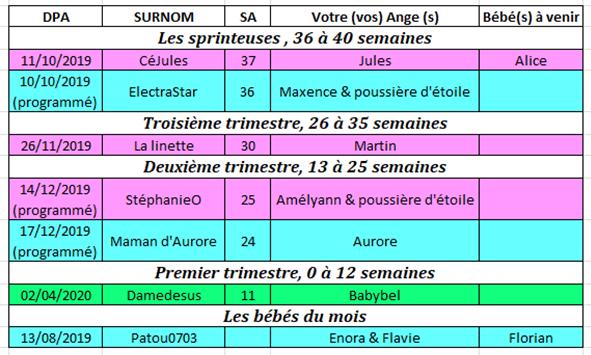 Tableau des couveuses du 16 au 22 septembre 2019 16_au_10
