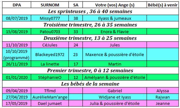 Tableau des couveuses du 17 au 23 juin 2019 17_au_10