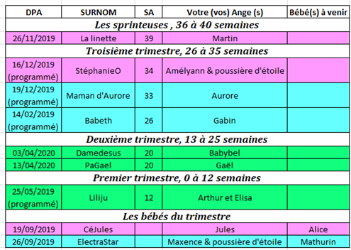 Tableau des couveuses du 18 au 24 novembre 2019 18_au_10