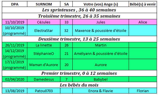 Tableau des couveuses du 19 au 25 août 2019 19_au_10
