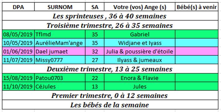 Tableau des couveuses du 1er au 7 avril 2019 1_au_710