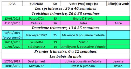 Tableau des couveuses du 1er au 7 juillet 2019 1_au_711