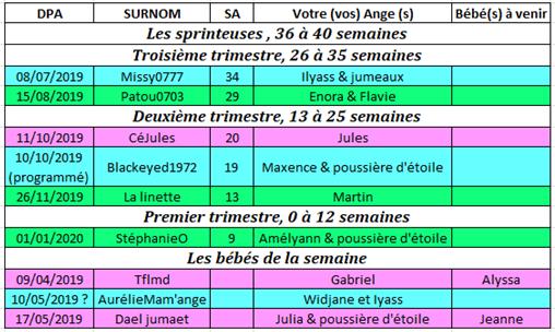 Tableau des couveuses du 20 au 27 mai 2019 20_au_10