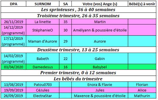 Tableau des couveuses du 21 au 27 octobre 2019 21_au_10