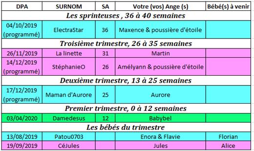 Tableau des couveuses du 23 au 30 septembre 2019 23_au_10