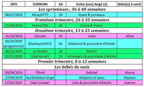 Tableau des couveuses du 24 au 30 juin 2019 24_au_10