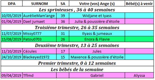 Tableau des couveuses du 29 avril au 5 mai 2019 29-4_a10