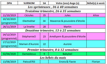 Tableau des couveuses du 2 au 8 septembre 2019 2_au_810