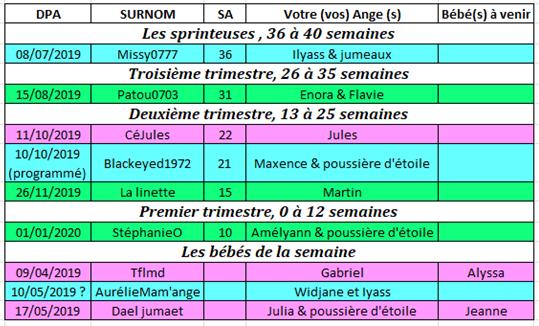 Tableau des couveuses du 3 au 9 juin 2019 3_au_910