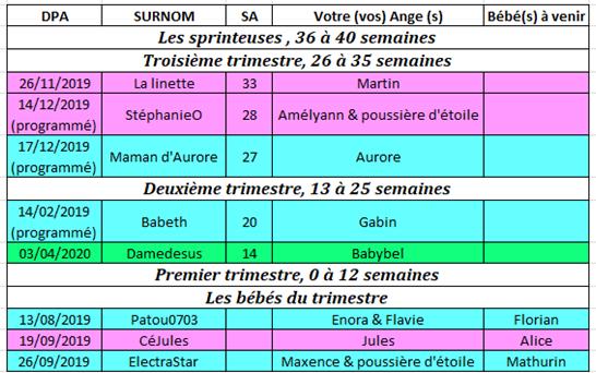 Tableau des couveuses du 7 au 13 octobre 2019 7_au_110