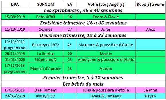 Tableau des couveuses du 8 au 14 juillet 2019 8_au_110