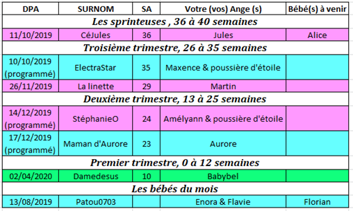Tableau des couveuses du 9 au 15 septembre 2019 9_au_110