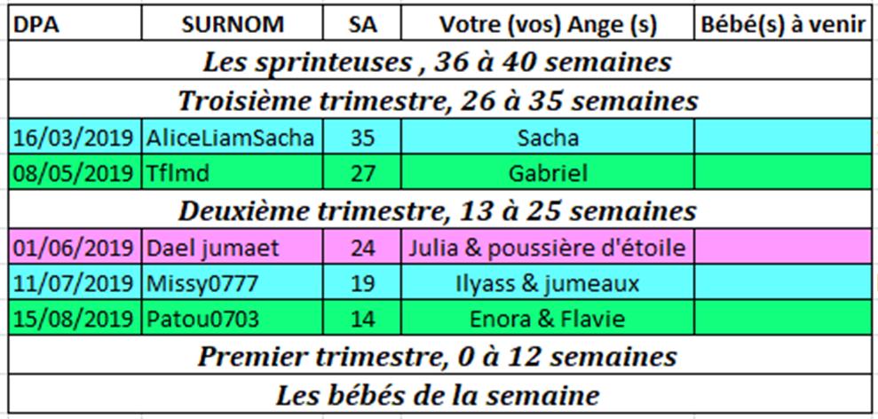 Tableau des couveuses du 4 au 10 février 2019 Couveu11