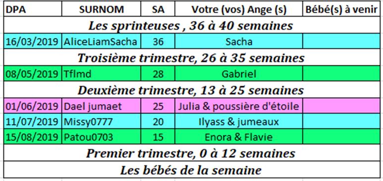 Tableau des couveuses du 11 au 17 février 2019 Couveu12