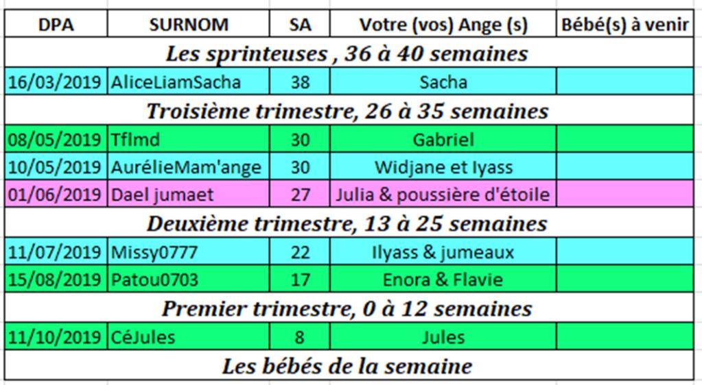 Tableau des couveuses du 25 février au 3 mars 2019 Couveu15